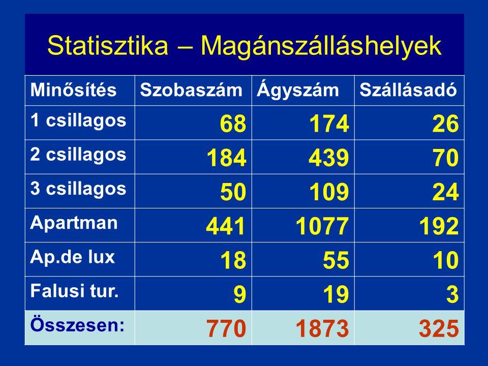 Statisztika – Magánszálláshelyek