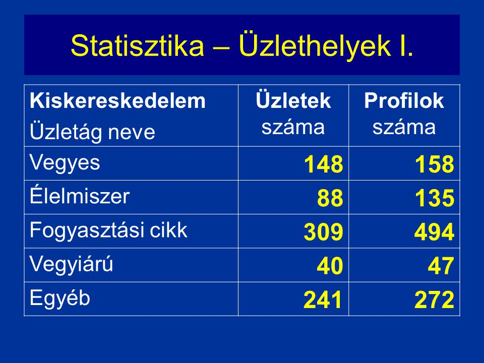 Statisztika – Üzlethelyek I.