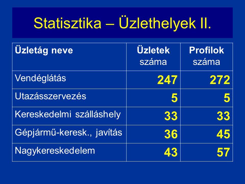 Statisztika – Üzlethelyek II.