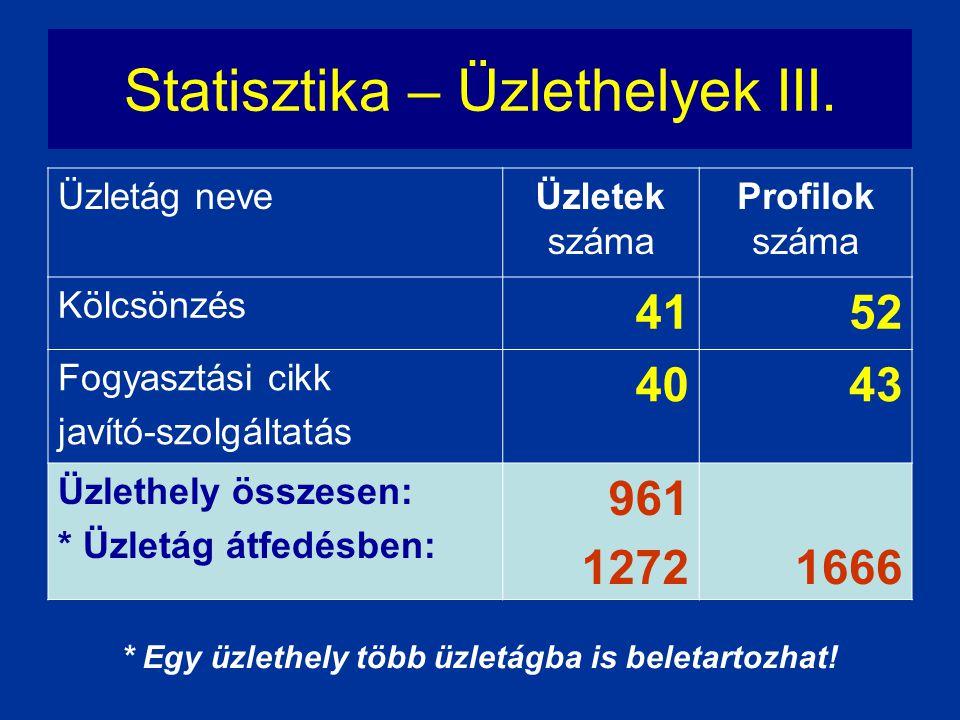 Statisztika – Üzlethelyek III.