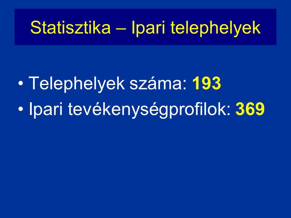 Statisztika – Ipari telephelyek
