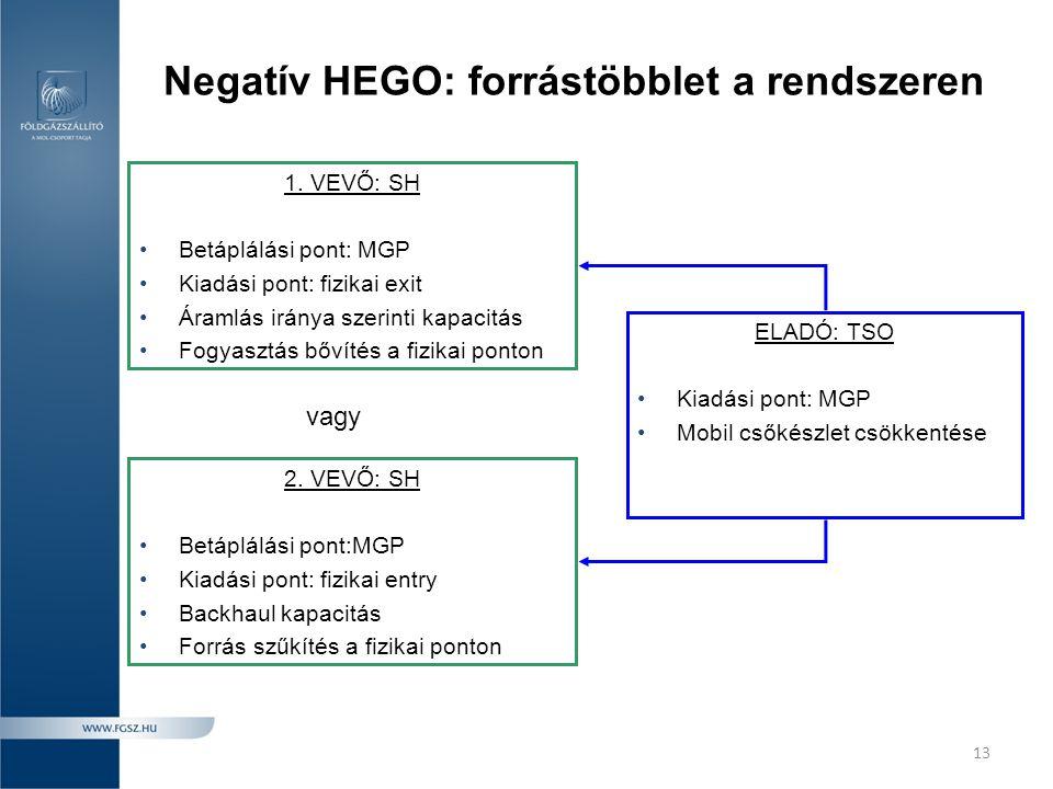 Negatív HEGO: forrástöbblet a rendszeren