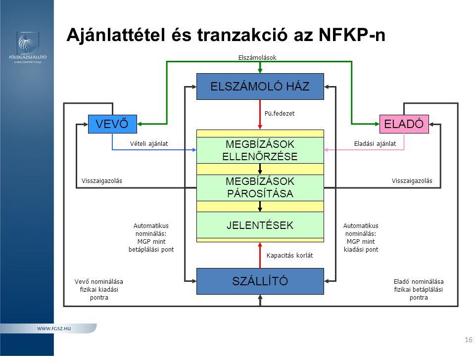 Ajánlattétel és tranzakció az NFKP-n