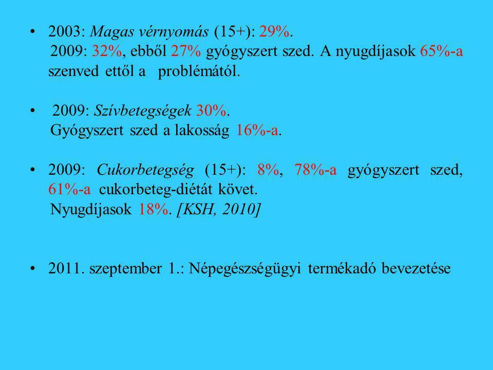 2003: Magas vérnyomás (15+): 29%.