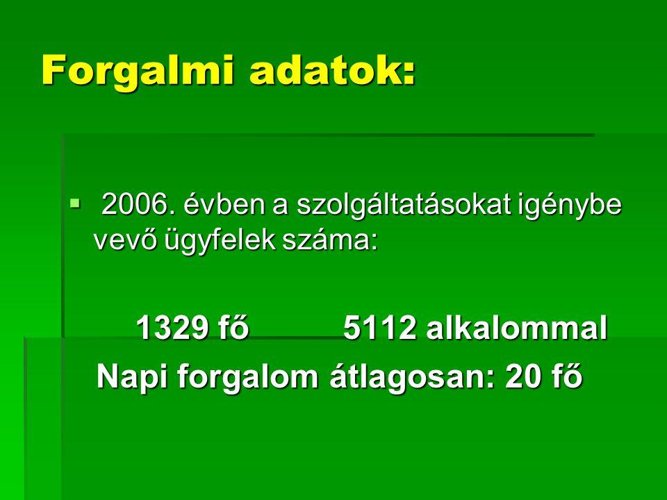 Forgalmi adatok: Napi forgalom átlagosan: 20 fő