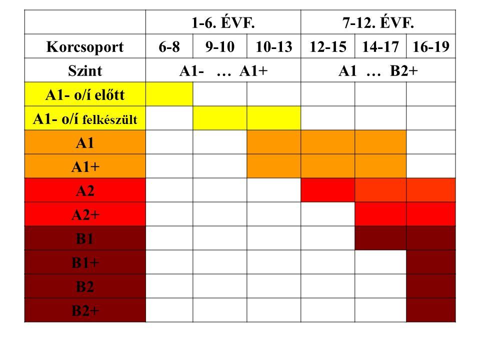 1-6. ÉVF. 7-12. ÉVF. Korcsoport. 6-8. 9-10. 10-13. 12-15. 14-17. 16-19. Szint. A1- … A1+