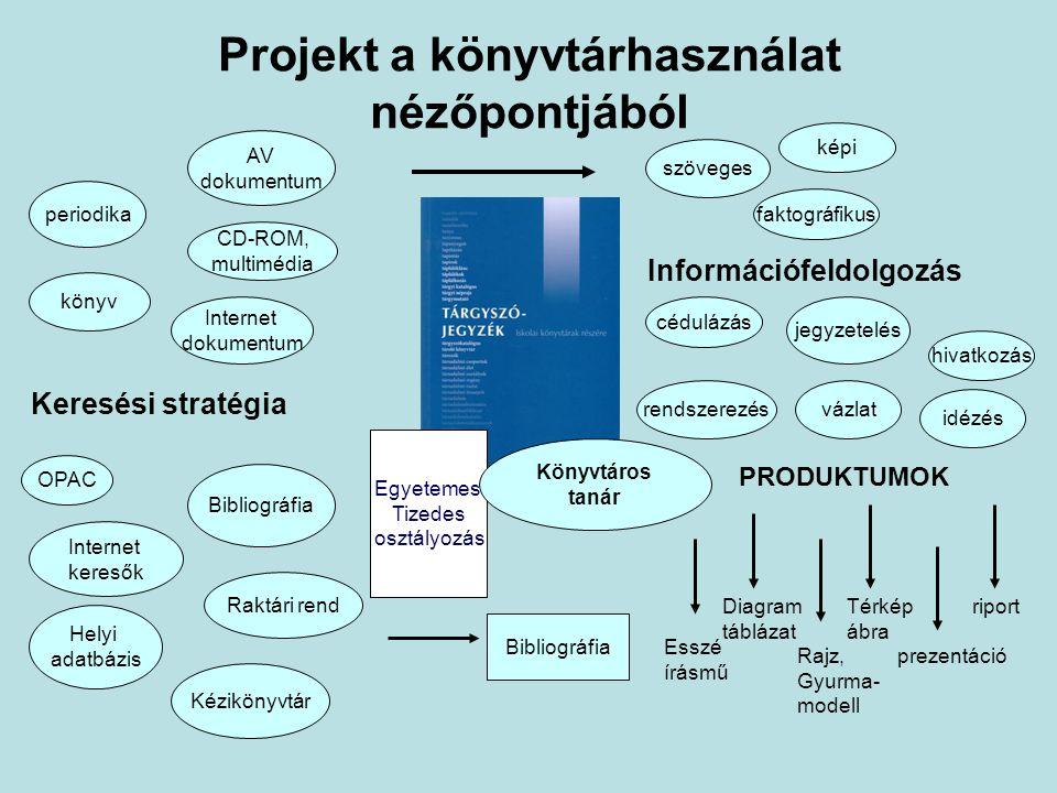 Projekt a könyvtárhasználat nézőpontjából
