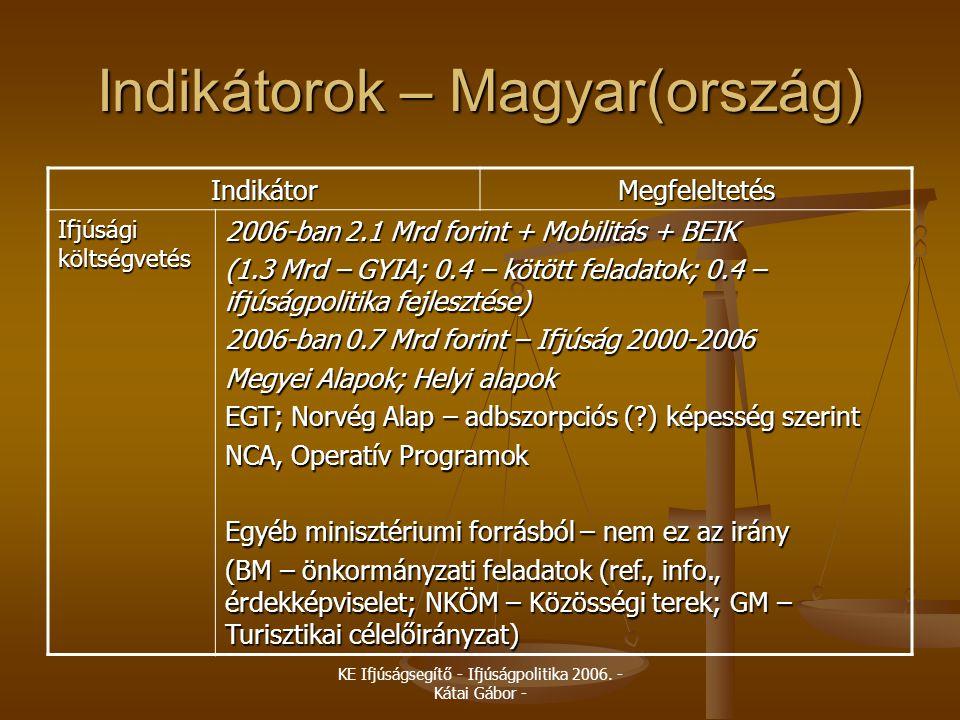 Indikátorok – Magyar(ország)