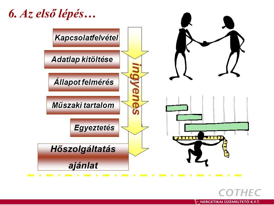 6. Az első lépés… ingyenes Hőszolgáltatás ajánlat Kapcsolatfelvétel