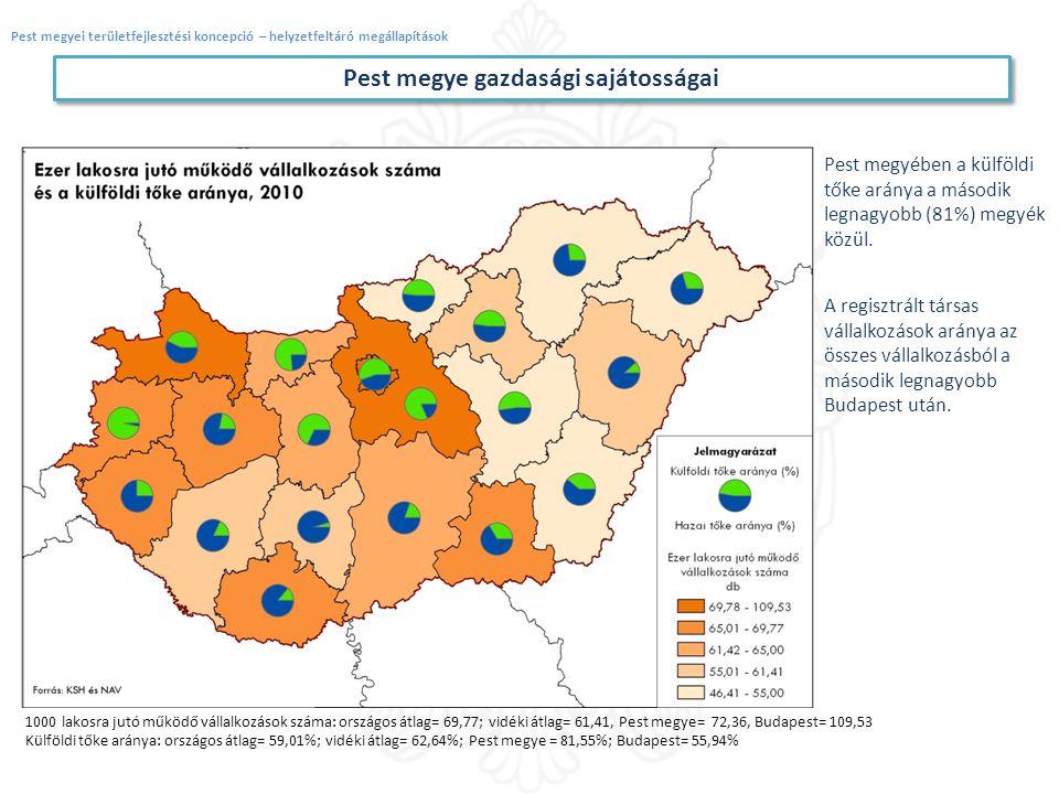 Pest megye gazdasági sajátosságai
