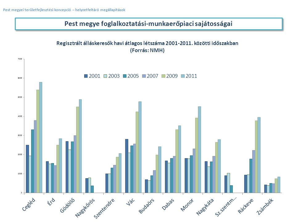 Pest megye foglalkoztatási-munkaerőpiaci sajátosságai