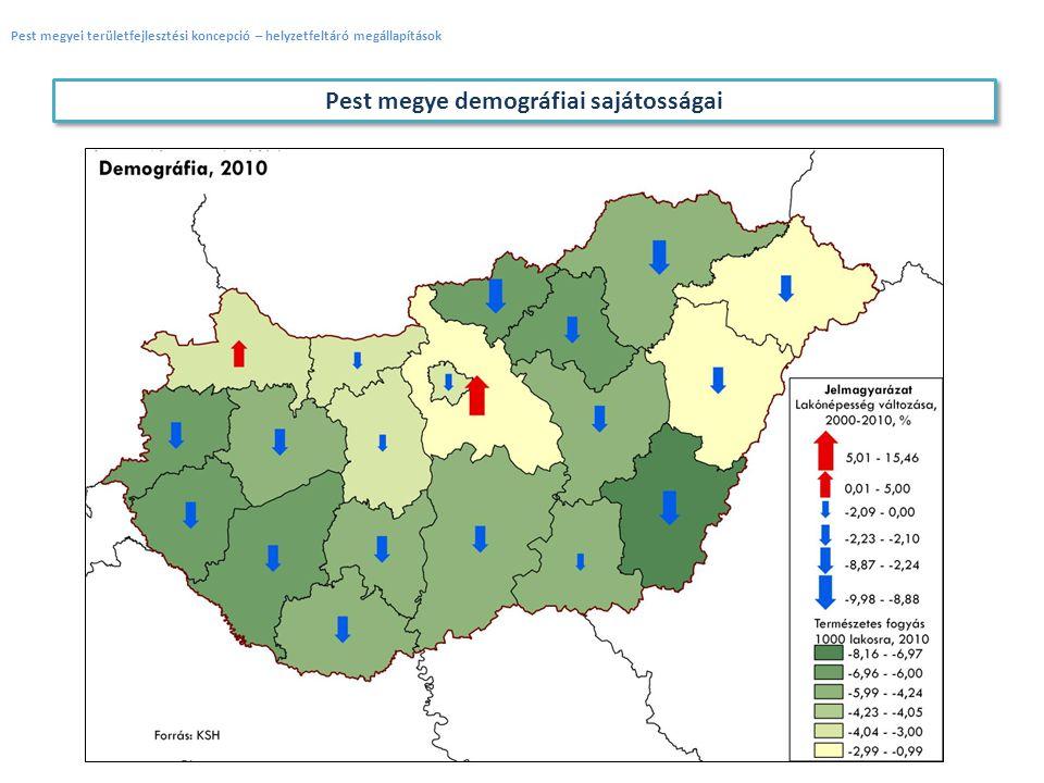 Pest megye demográfiai sajátosságai