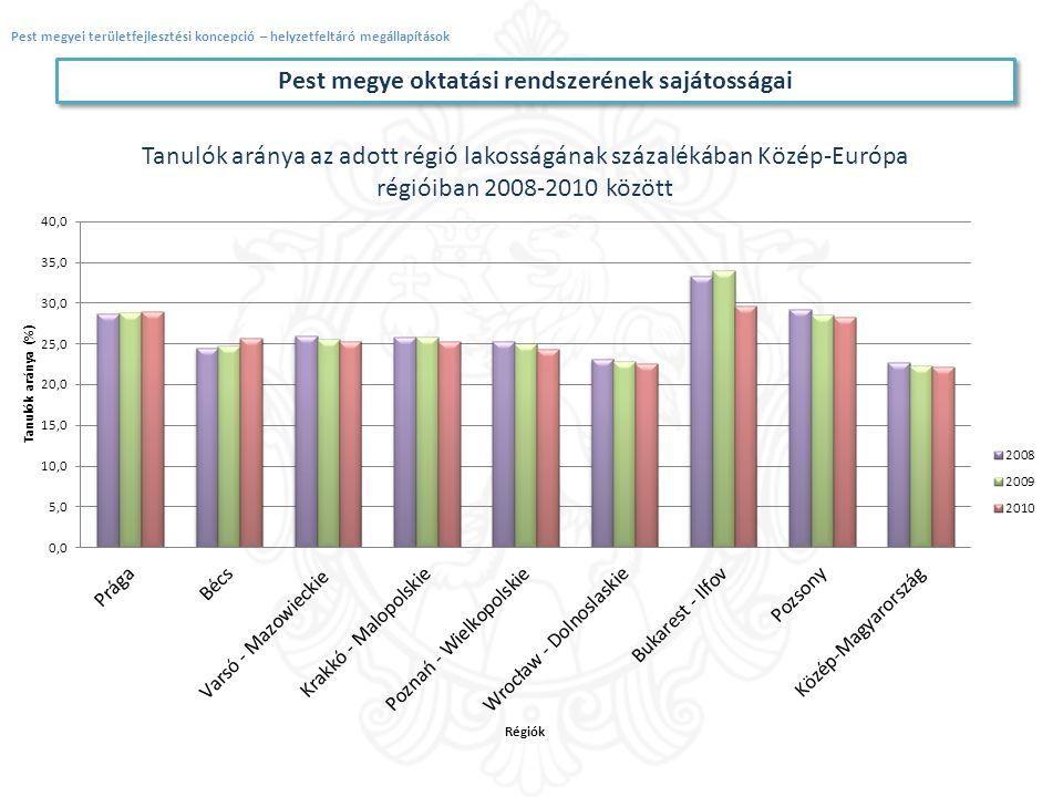 Pest megye oktatási rendszerének sajátosságai
