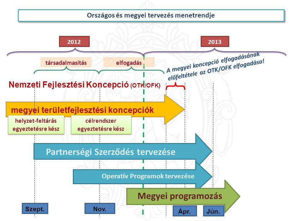 Partnerségi Szerződés tervezése