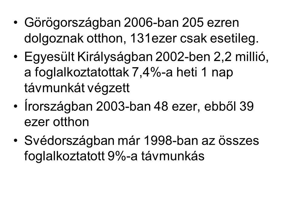 Görögországban 2006-ban 205 ezren dolgoznak otthon, 131ezer csak esetileg.