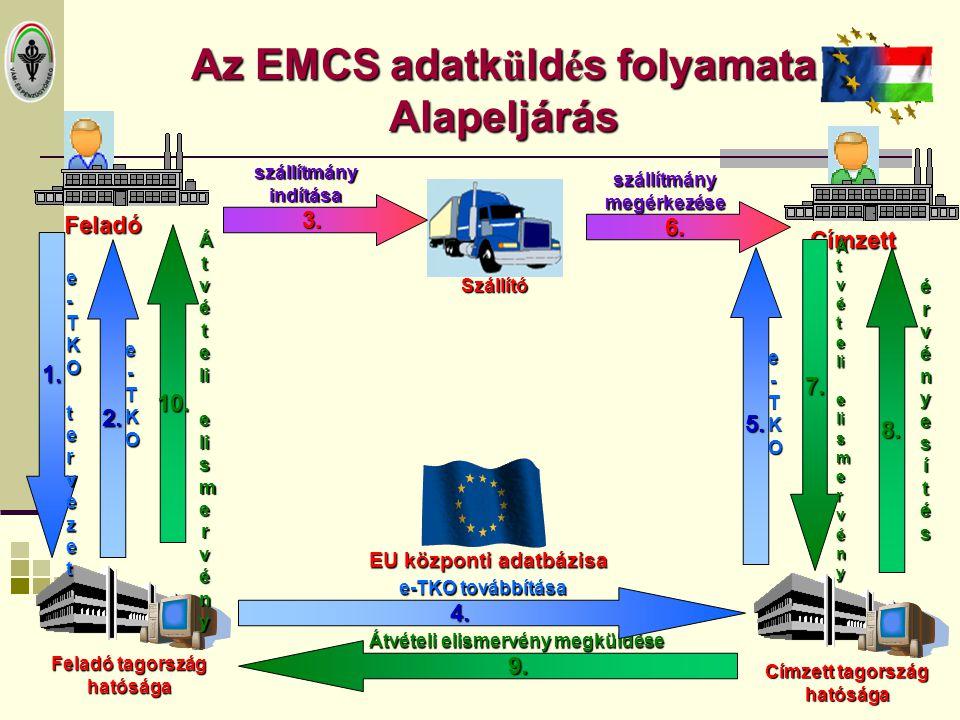 Az EMCS adatküldés folyamata Alapeljárás
