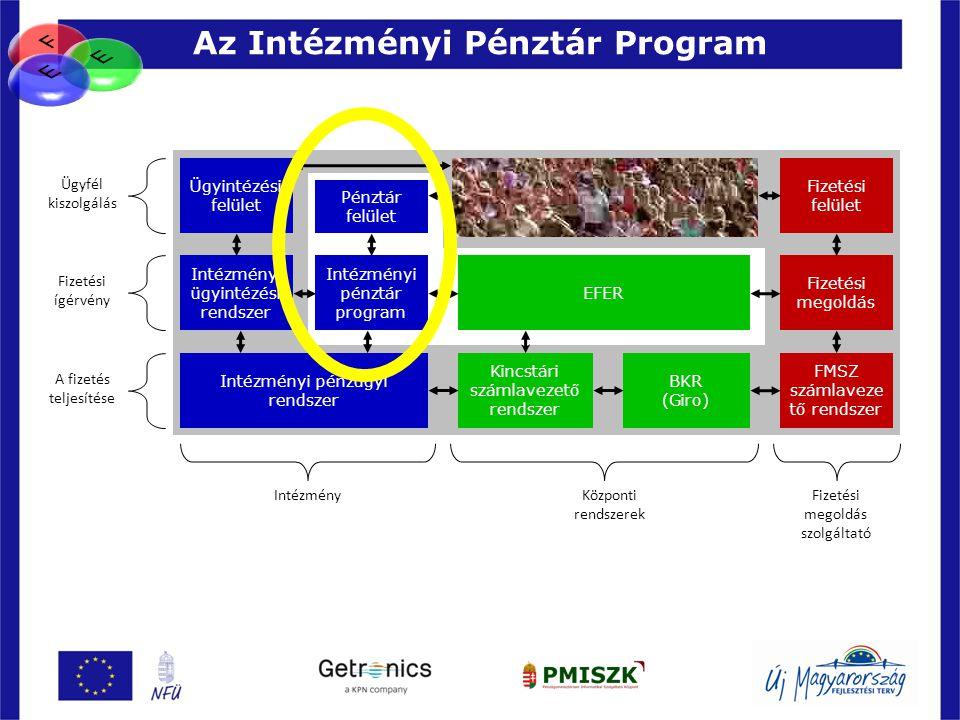 Az Intézményi Pénztár Program