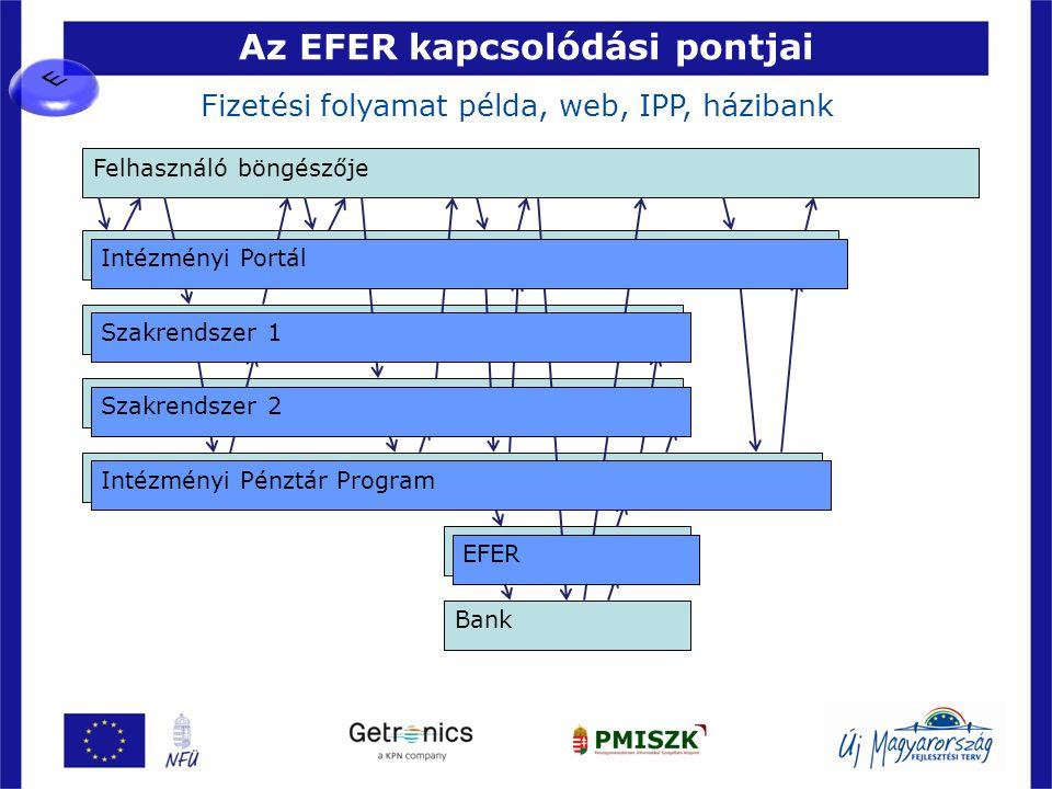 Az EFER kapcsolódási pontjai