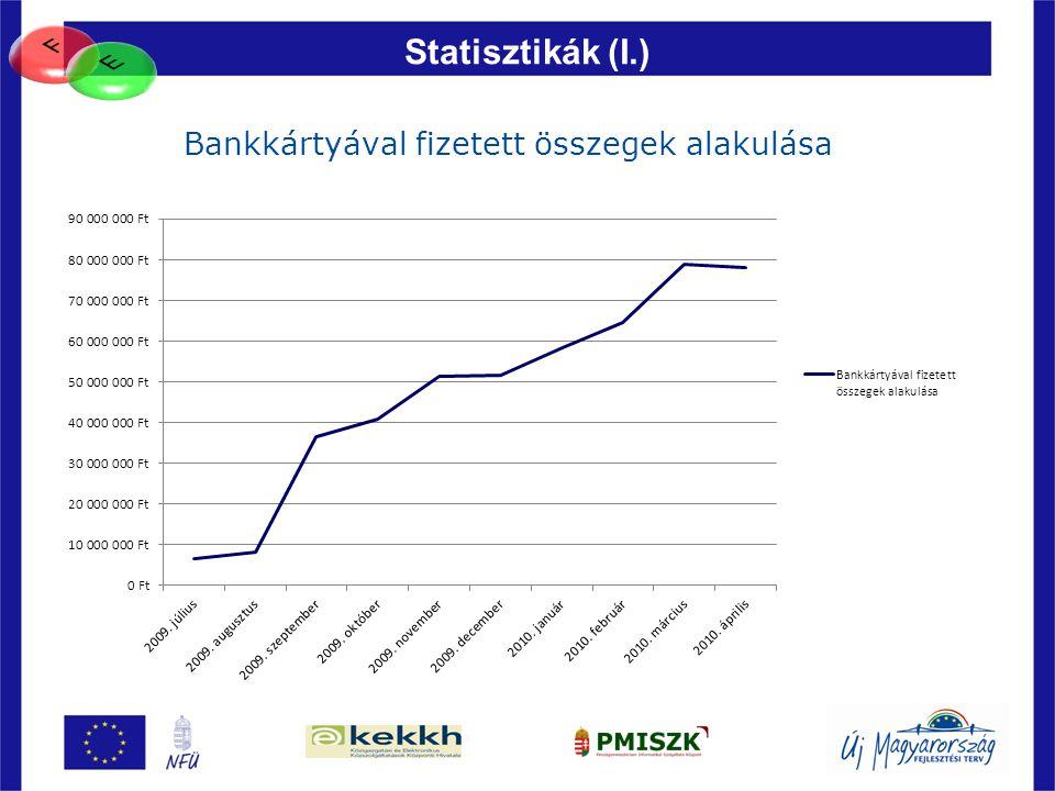 F E Statisztikák (I.) Bankkártyával fizetett összegek alakulása