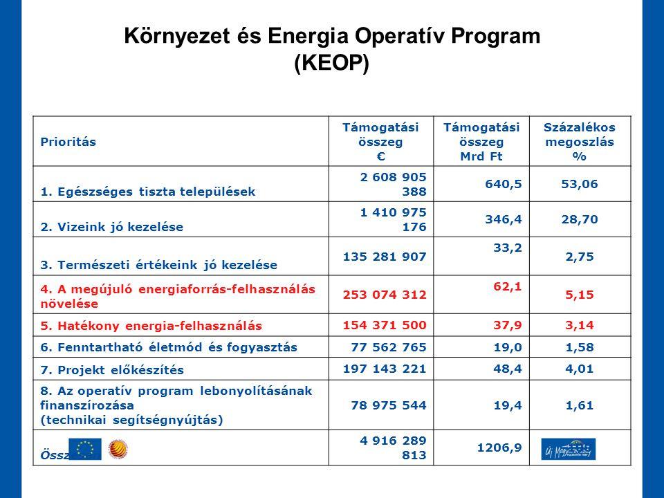 Környezet és Energia Operatív Program (KEOP)