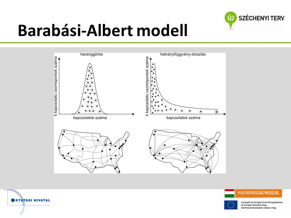 Barabási-Albert modell