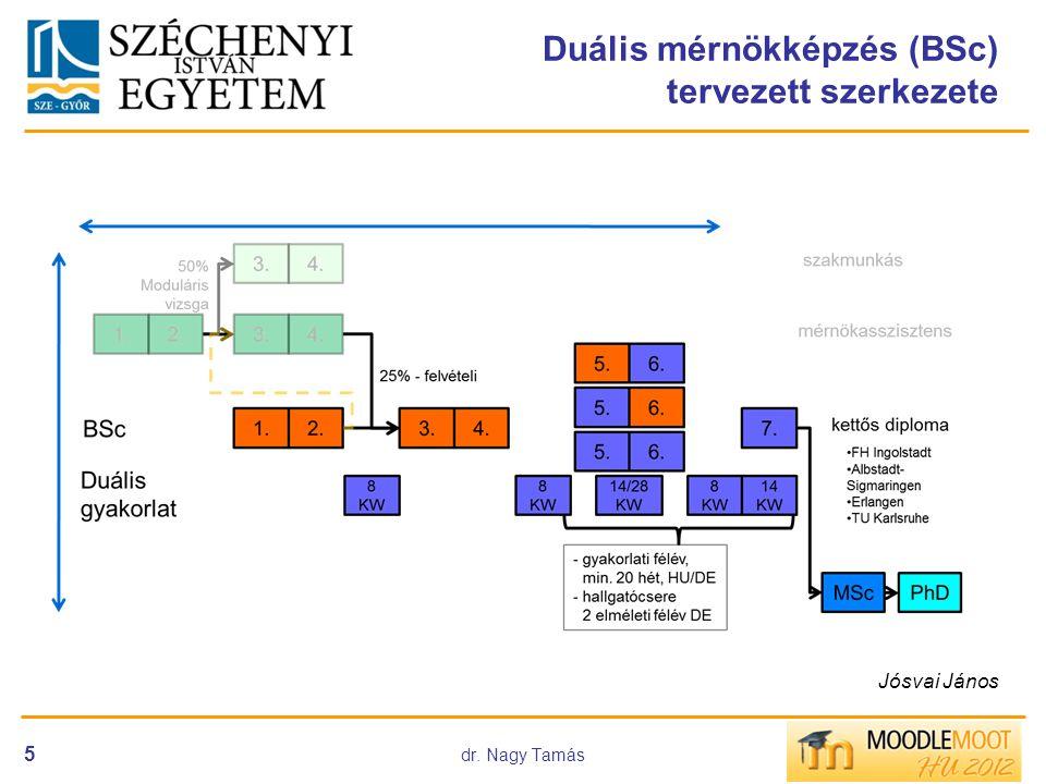 Duális mérnökképzés (BSc) tervezett szerkezete