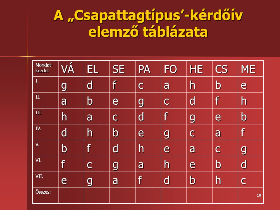 """A """"Csapattagtípus'-kérdőív elemző táblázata"""