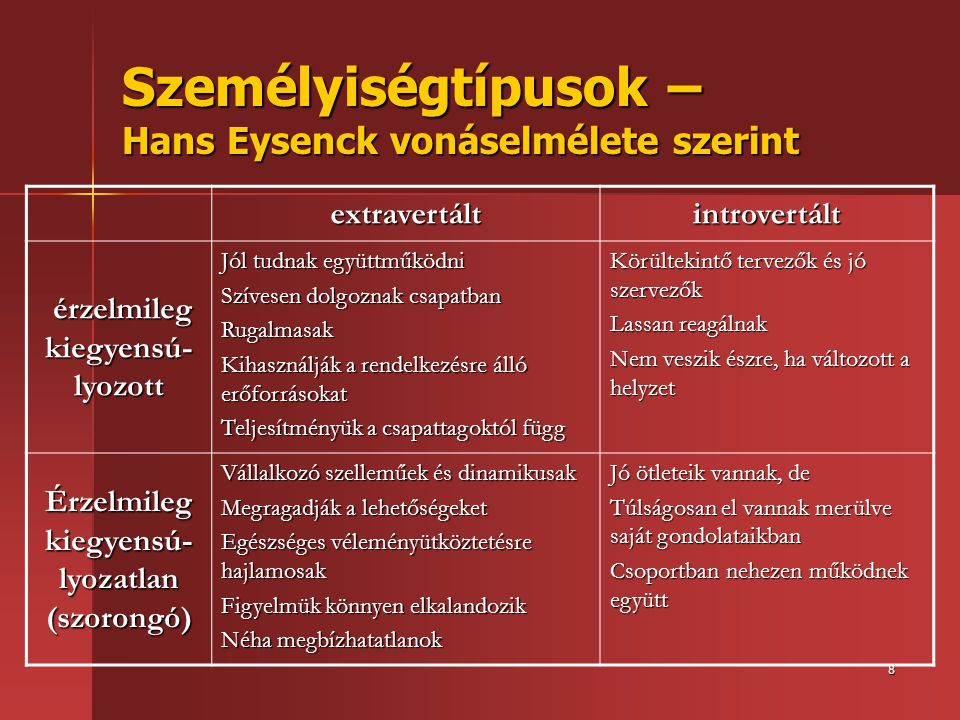 Személyiségtípusok – Hans Eysenck vonáselmélete szerint