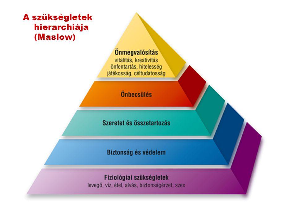 A szükségletek hierarchiája (Maslow)