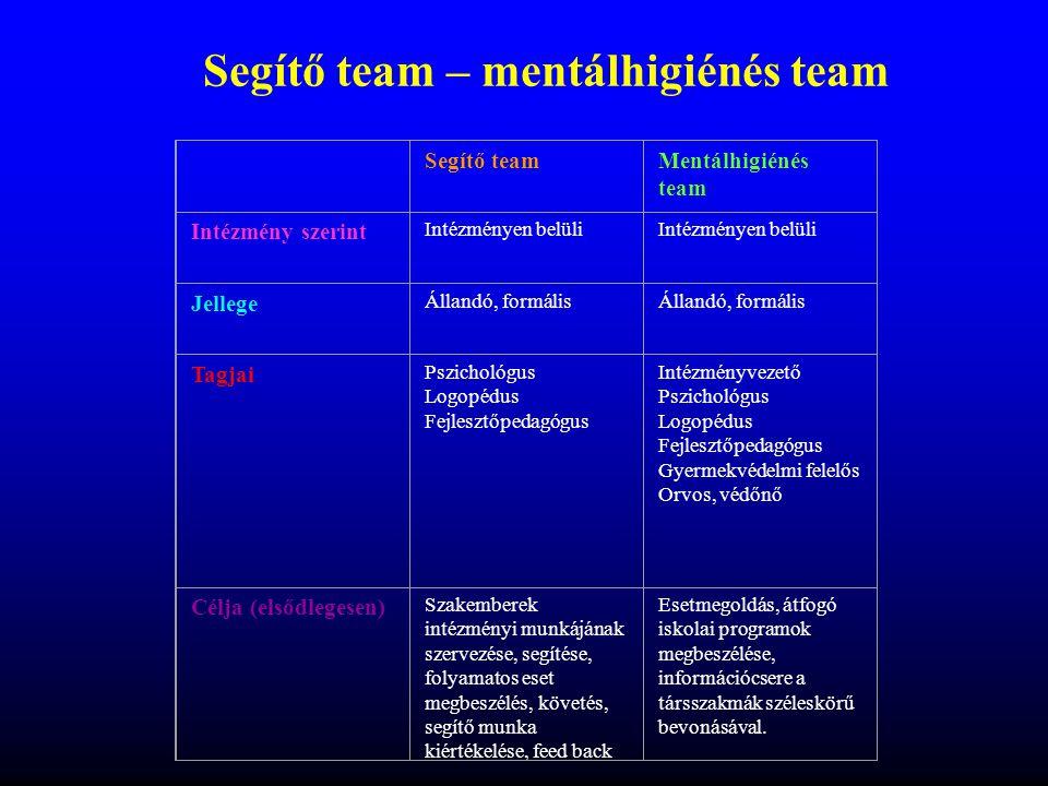 Segítő team – mentálhigiénés team