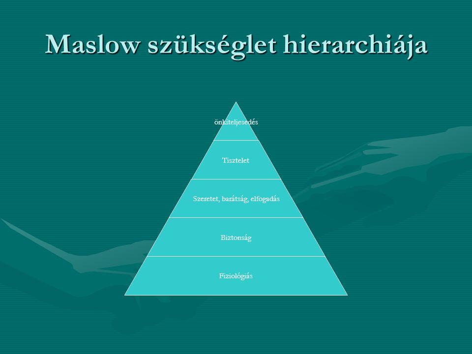 Maslow szükséglet hierarchiája