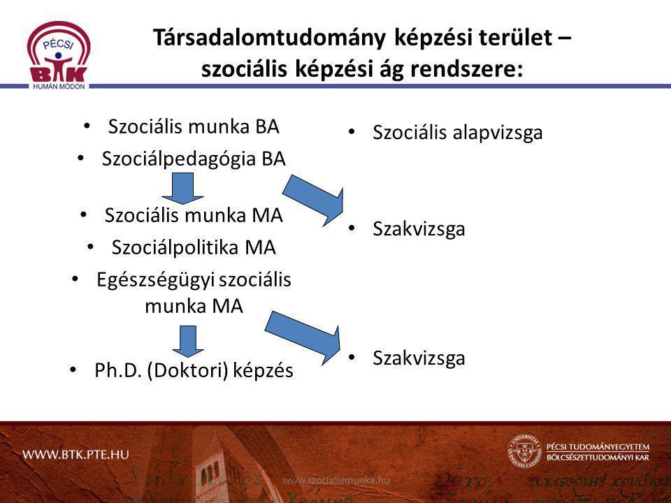 Társadalomtudomány képzési terület – szociális képzési ág rendszere:
