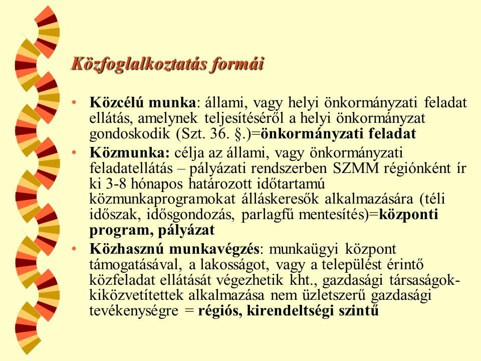 Közfoglalkoztatás formái