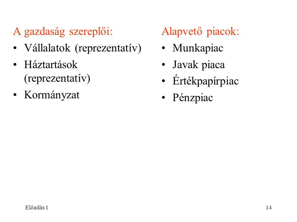 Vállalatok (reprezentatív) Háztartások (reprezentatív) Kormányzat