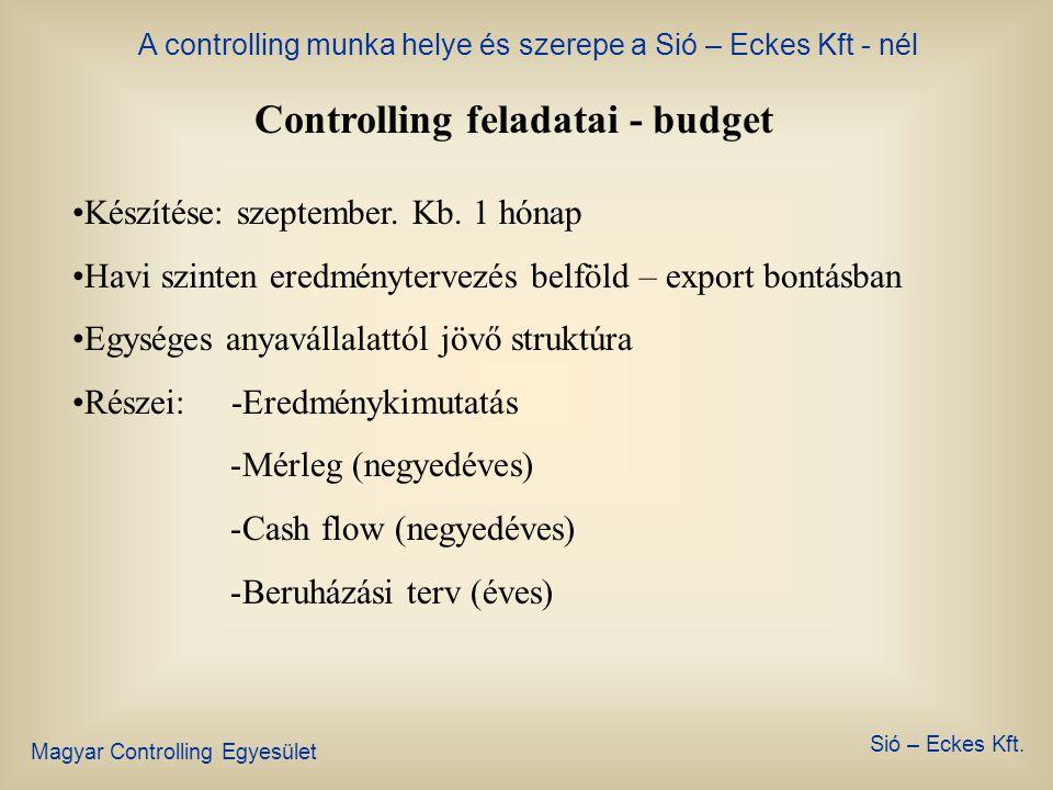 Controlling feladatai - budget