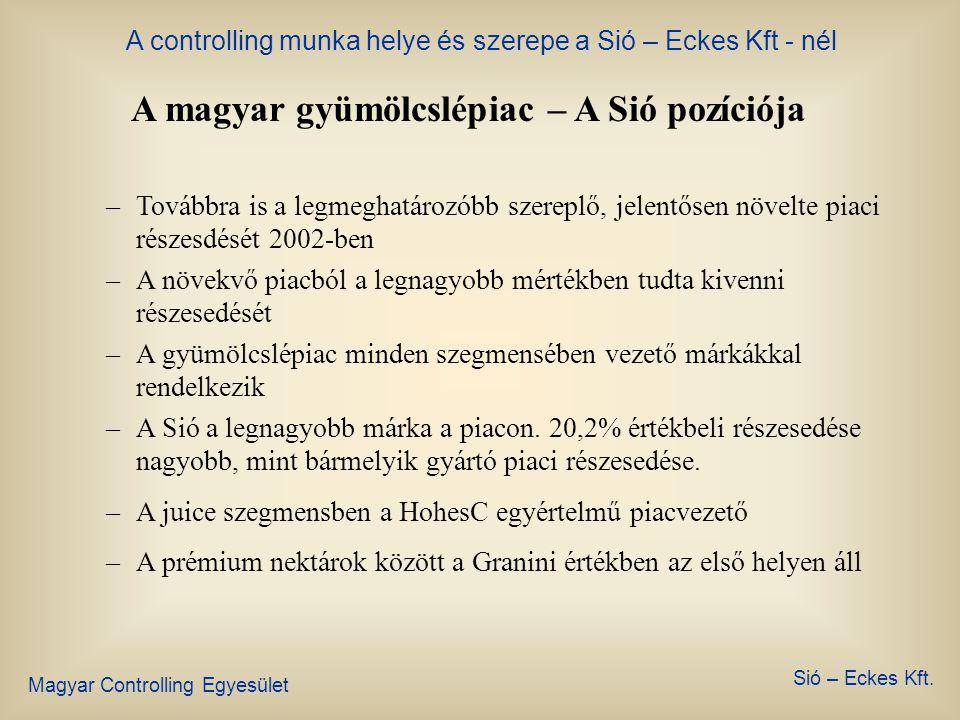 A magyar gyümölcslépiac – A Sió pozíciója