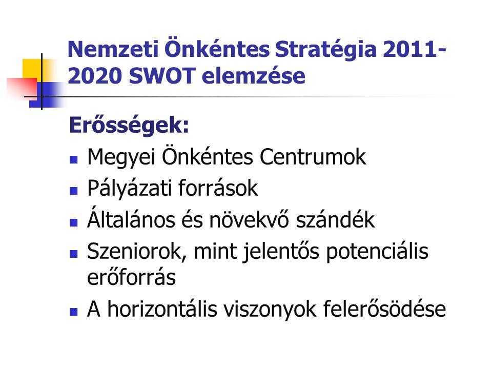 Nemzeti Önkéntes Stratégia 2011-2020 SWOT elemzése