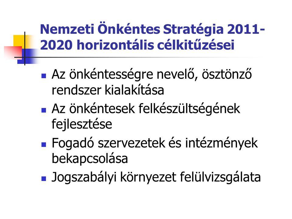 Nemzeti Önkéntes Stratégia 2011-2020 horizontális célkitűzései