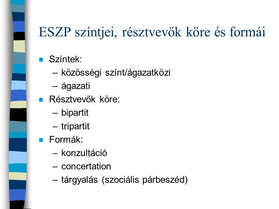 ESZP színtjei, résztvevők köre és formái