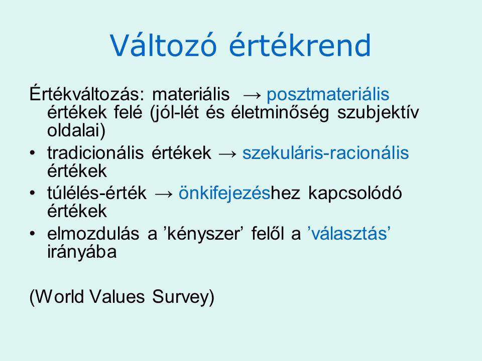 Változó értékrend Értékváltozás: materiális → posztmateriális értékek felé (jól-lét és életminőség szubjektív oldalai)