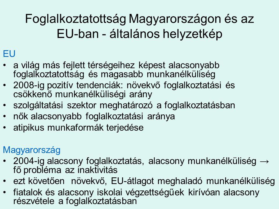 Foglalkoztatottság Magyarországon és az EU-ban - általános helyzetkép