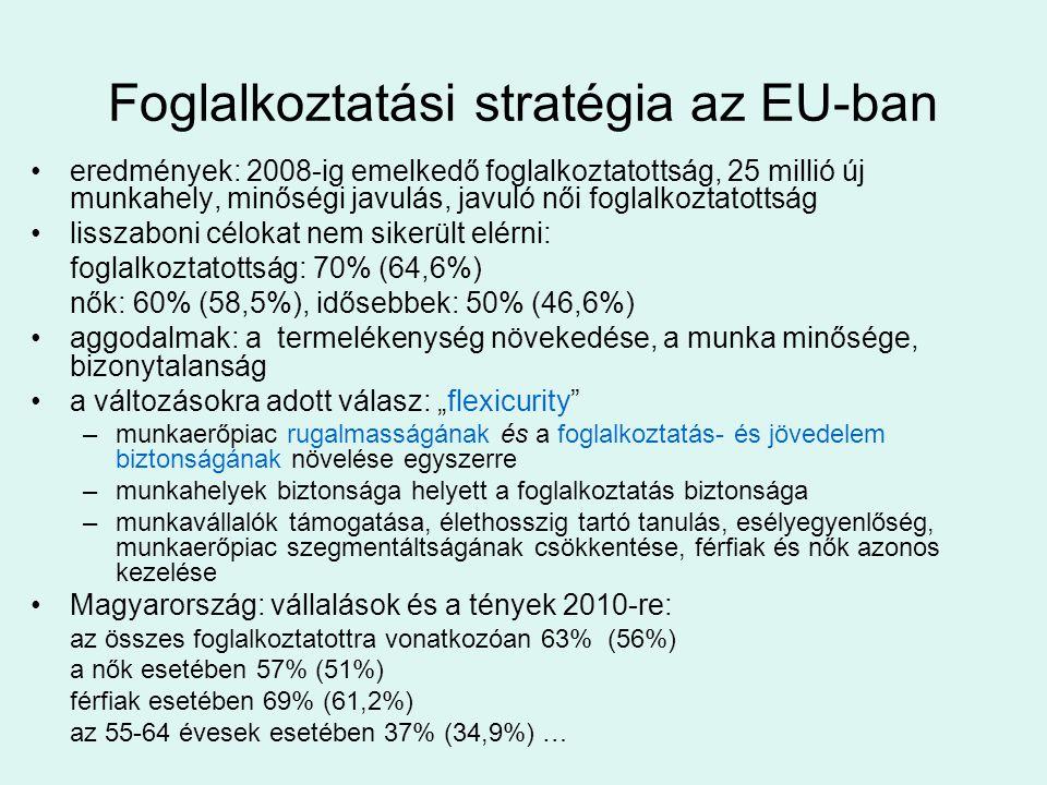 Foglalkoztatási stratégia az EU-ban