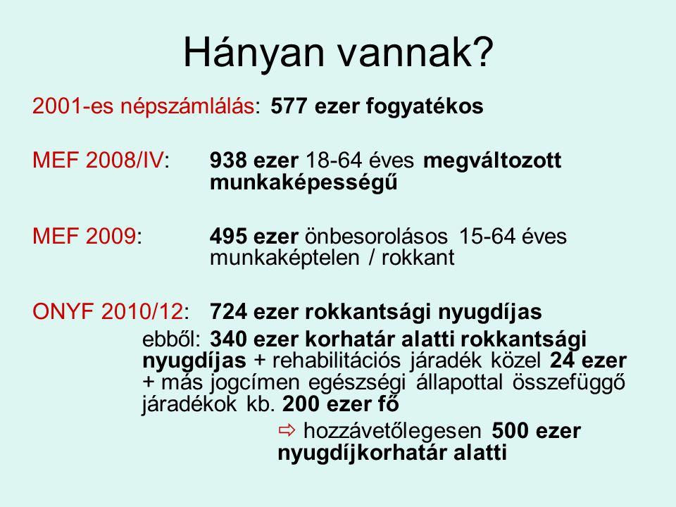 Hányan vannak 2001-es népszámlálás: 577 ezer fogyatékos