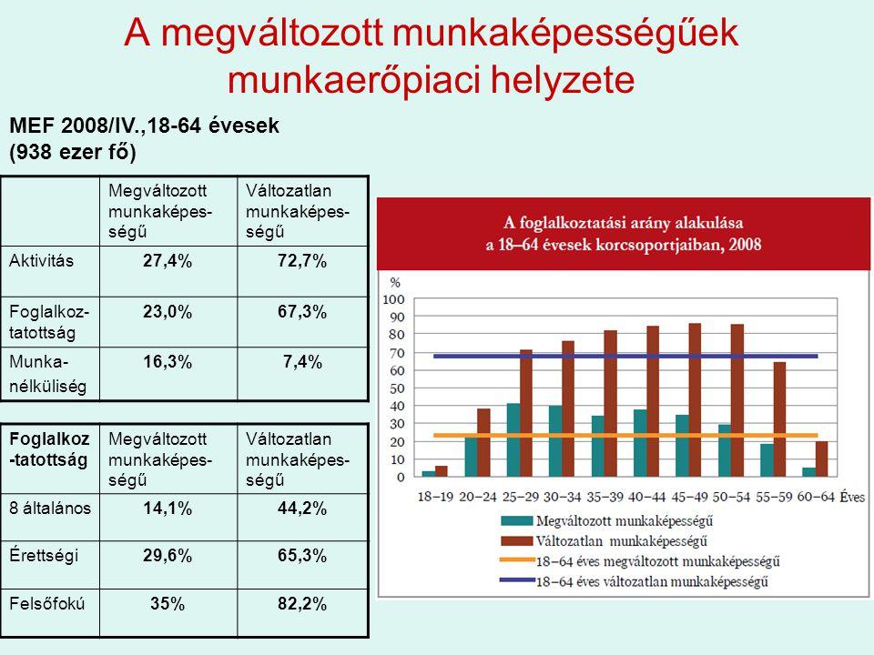 A megváltozott munkaképességűek munkaerőpiaci helyzete