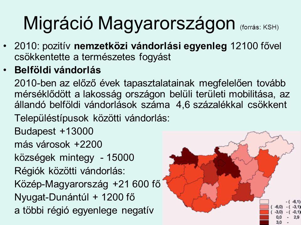 Migráció Magyarországon (forrás: KSH)