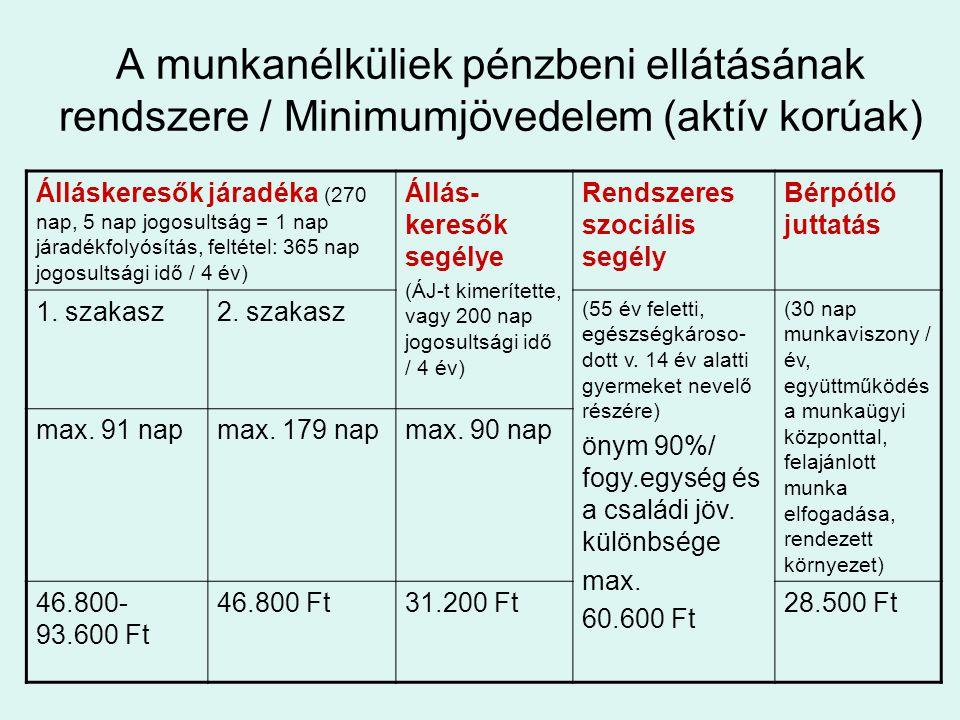 A munkanélküliek pénzbeni ellátásának rendszere / Minimumjövedelem (aktív korúak)