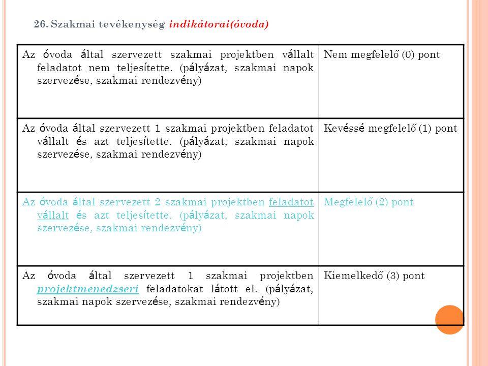 26. Szakmai tevékenység indikátorai(óvoda)