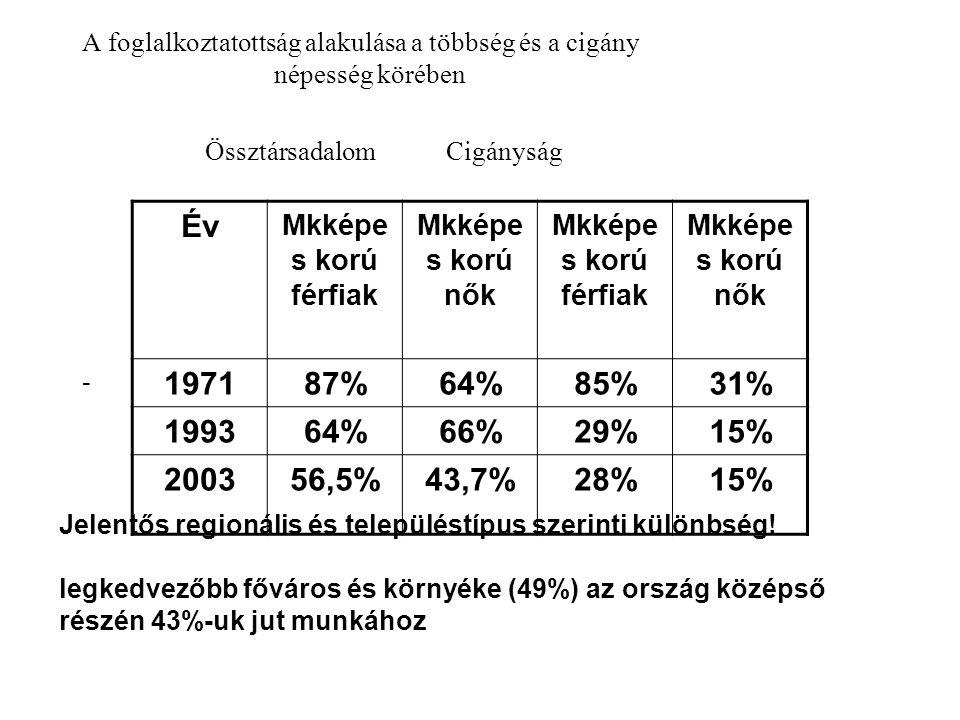 A foglalkoztatottság alakulása a többség és a cigány népesség körében