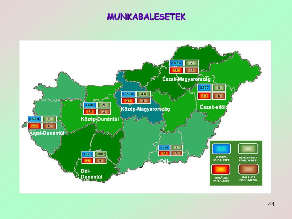 MUNKABALESETEK Észak-Magyarország Észak-alföld Közép-Magyarország