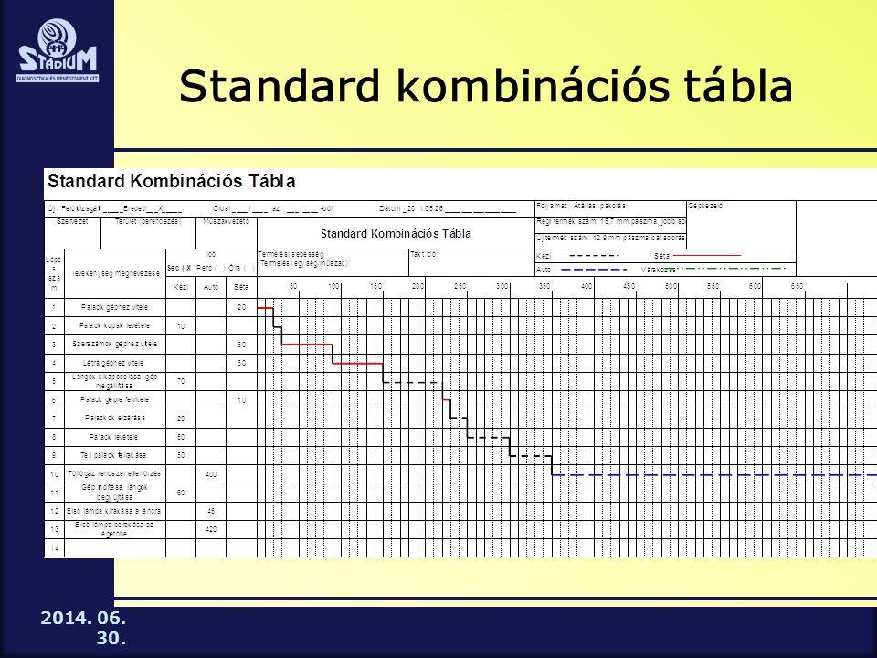 Standard kombinációs tábla